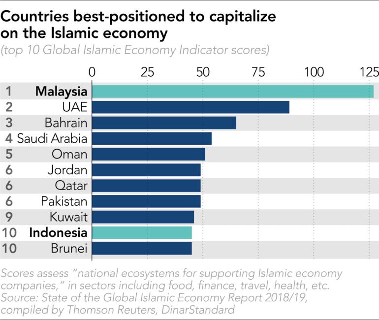 Malaysia and Indonesia rush to slice up $3tn global halal market