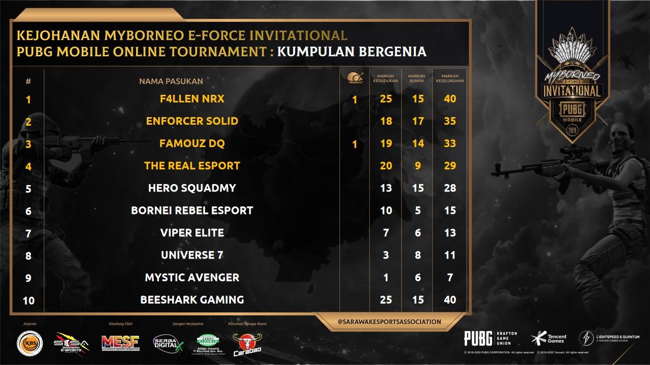 Berikut adalah keputusan penuh bagi Peringkat Kumpulan Kejohanan MyBorneo E-Forc…