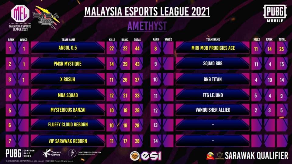 Berikut adalah keputusan Pusingan 1 PubgM MEL 2021 (Negeri Sarawak) !! Syabas ke…