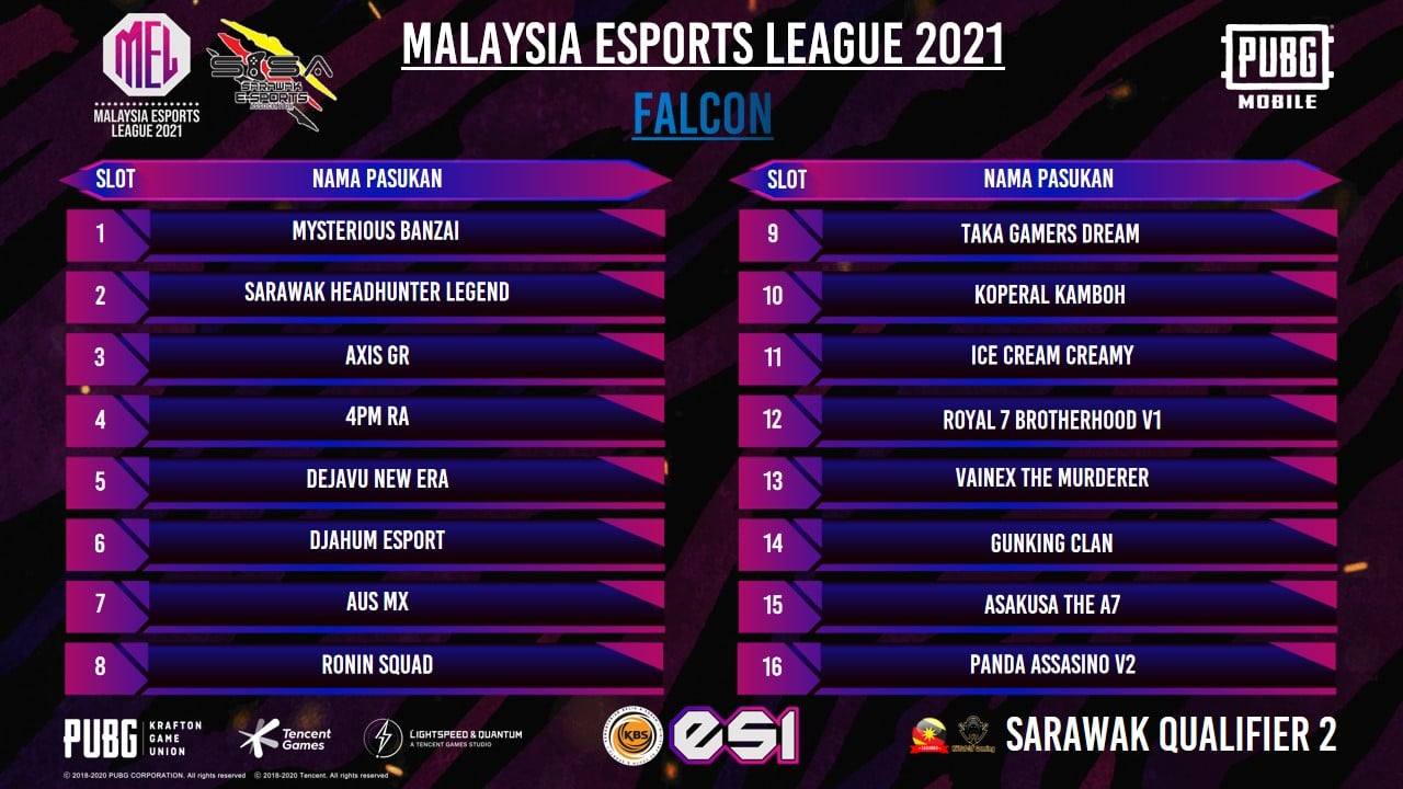 Berikut adalah grouping untuk top 64 teams yang akan bermula pada 29/07/2021 dan…