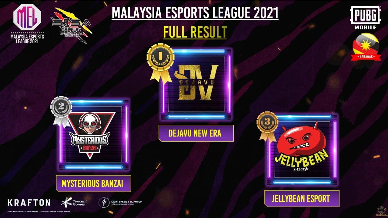 Berikut adalah keputusan penuh bagi Kejohanan Malaysia Esports League 2021 – Per…