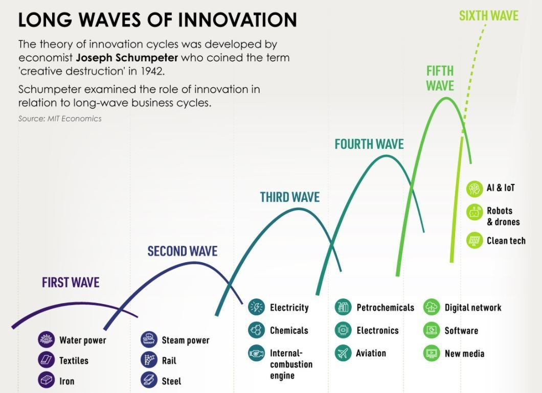 Waves of change: Understanding the driving force of innovation cycles
